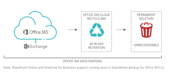 Announcing availability of SolarWinds® Backup version 18 6